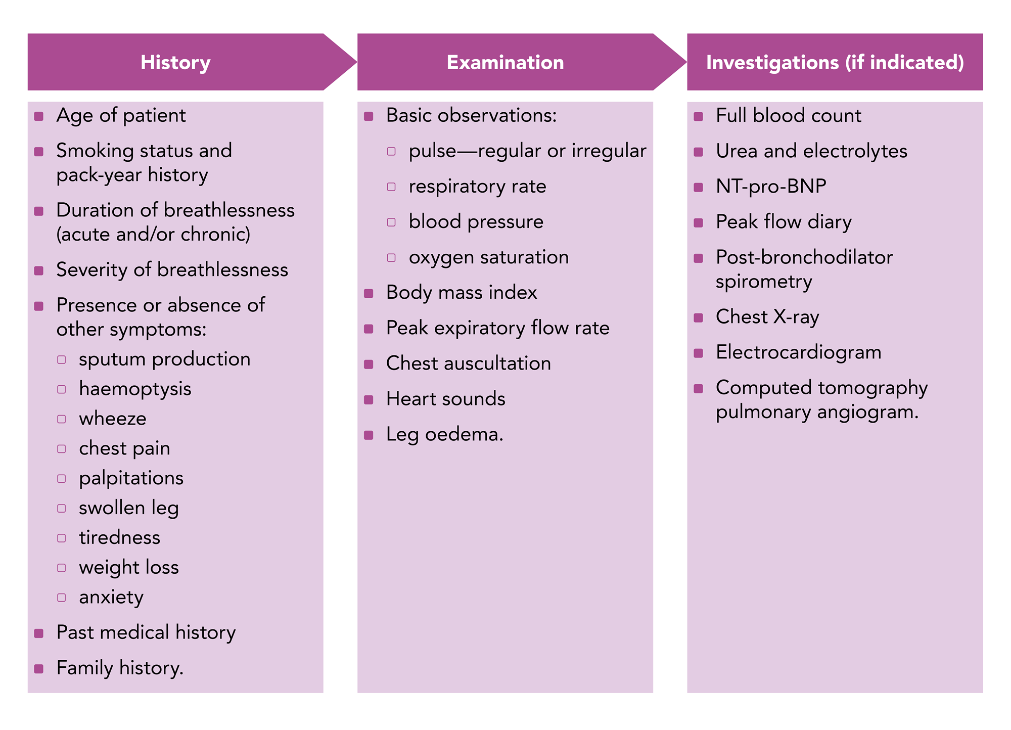 Breathlessness: what's the diagnosis? | Differential ...