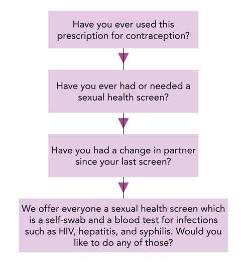 Sexual health questions true or false