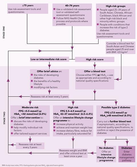 flow chart identifying and managing type 2 diabetes