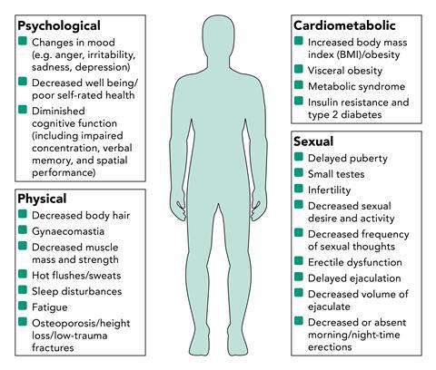 Figure showing the psychological, physical, cardiometabolic, and sexual signs and symptoms of testosterone difficiency