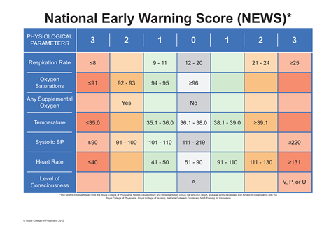 The national early warning score