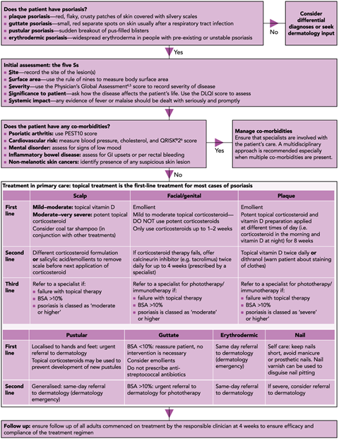 Initial assessment and management of psoriasis