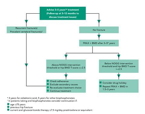 Figure 2: Algorithm for monitoring of long-term bisphosphonate therapy in postmenopausal women1