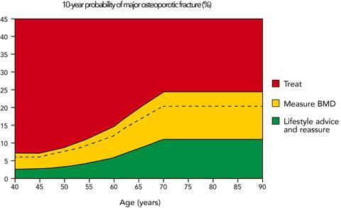 Figure 1: Graph showing UK assessment and intervention thresholds for major osteoporotic fracture probability19