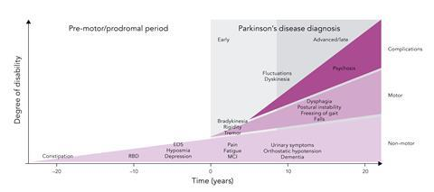 Figure 1: Clinical symptoms and time course of Parkinson's disease progression