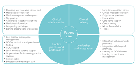 Figure 1 What can a clinical pharmacist do in general practice
